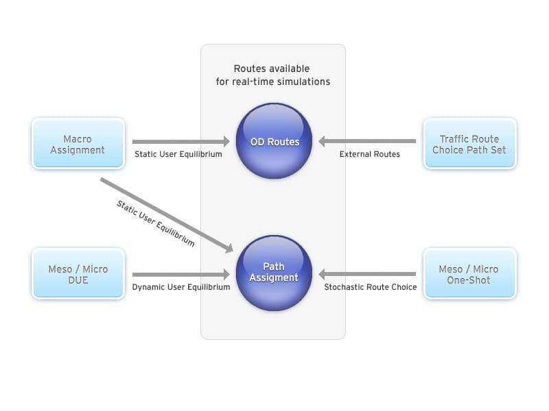Alocação Dinâmica de Tráfego