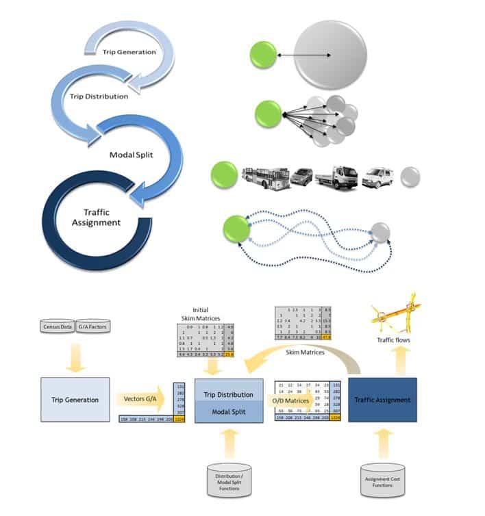 Modelo 4-etapas