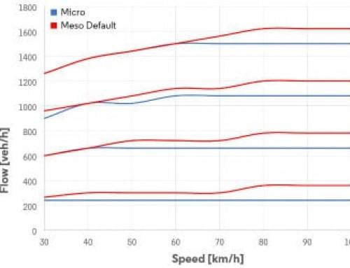 Meso ou micro: quando uma boa calibração meso pode evitar a necessidade de uma simulação micro. PARTE DOIS