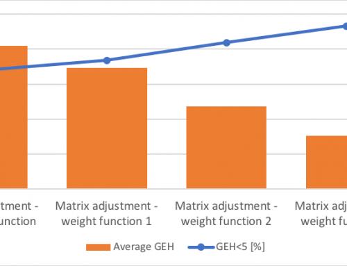 Ajuste de OD estático: o impacto da função de peso e iterações descendente de gradiente